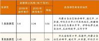 发改委价格司电价政策讨论会透露信息——风电指导电价酝酿下调