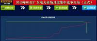 -29.30厘/度!广东5月集中竞争交易成交量创新高
