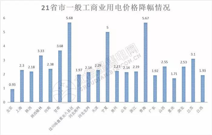 全国21省区市降低一般工商业电价情况分析(附降电价详表)