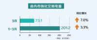 """一季度云南电力市场化交易电量201.2亿千瓦时 实现""""开门红"""""""
