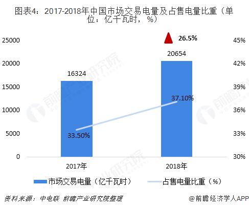 2018年中国售电行业发展现状与2019年行业前景