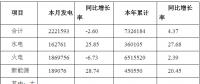 2019年3月河南全社会用电量268.87亿千瓦时 同比增长0.22%