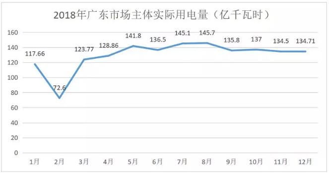 广东4月价差收窄 为何售电公司利润反而增加?