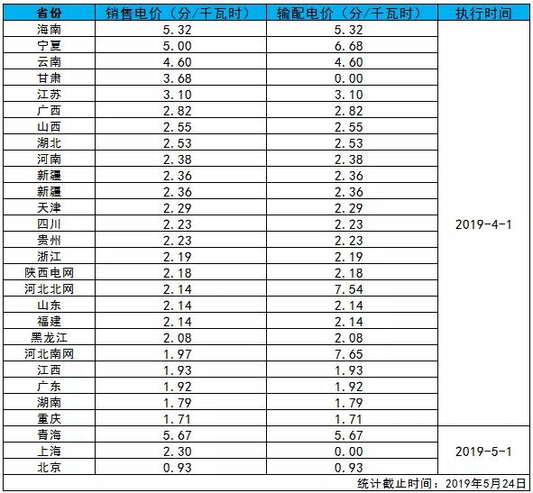 全国各省销售电价盘点(2019年第一批)