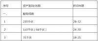 广东增量配电网配电价格管理办法(试行)征意见:增量配电网企业可探索结合负荷率等因素制定配电价格套餐