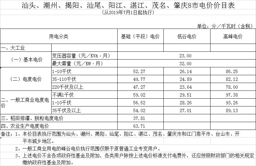 广东第二次降电价!一般工商业电度电价统一降低5.39分/千瓦时(除深圳市外)
