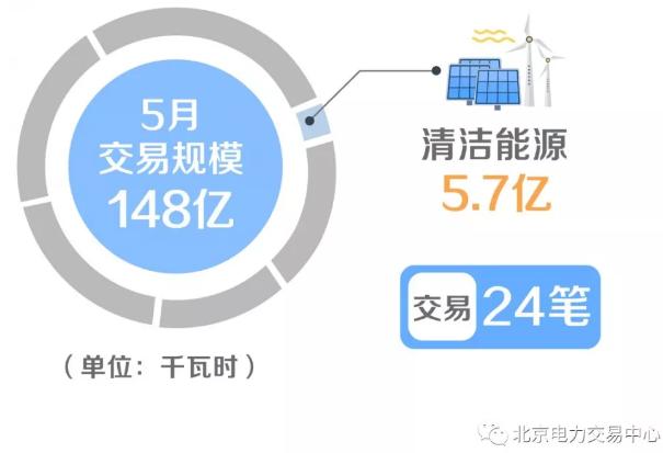 广东省增量配电价格怎么定?增量配电网企业怎样与电网结算?