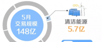 北京电力交易中心2019年5月市场化交易规模148亿千瓦时