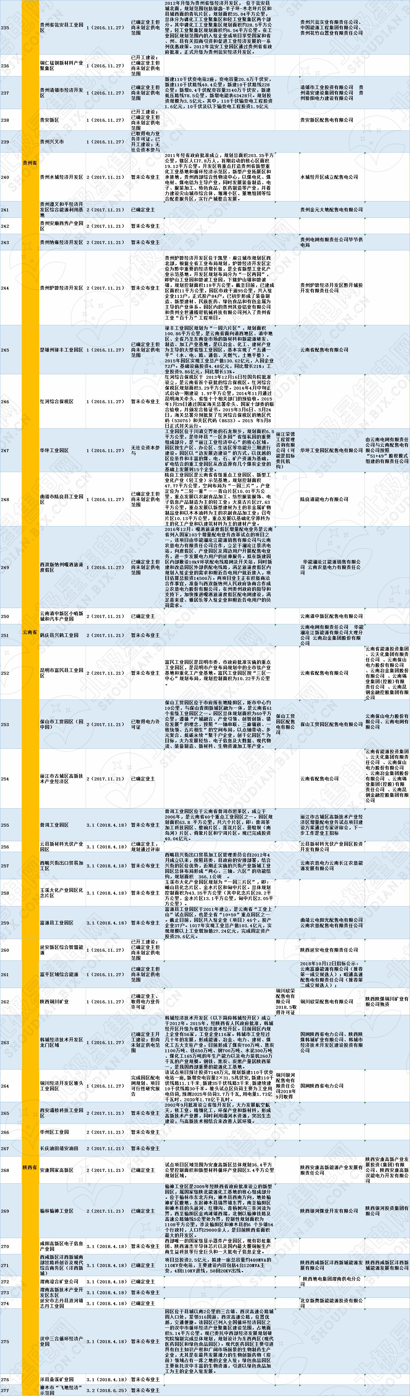 全国320个增量配电试点业主大揭秘!(2019年6月14日)