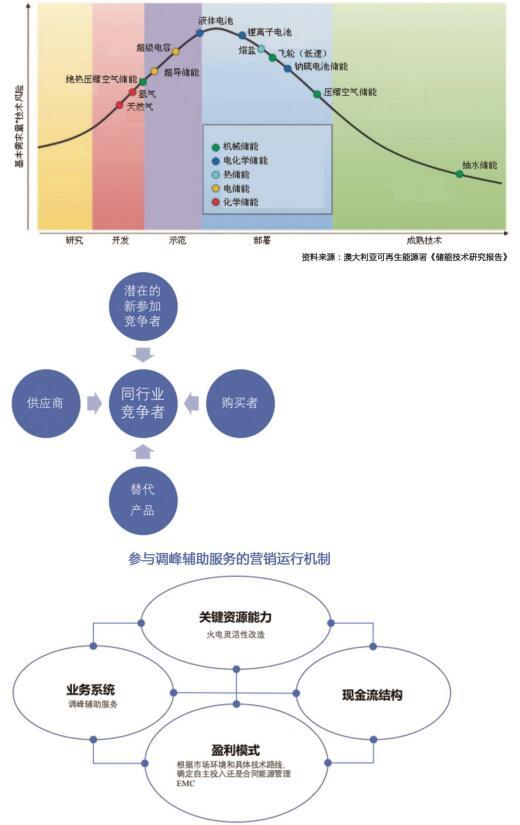 发电电力辅助服务营销决策模型