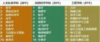 电气工程学科排行榜发布!华北电力大学排名第二