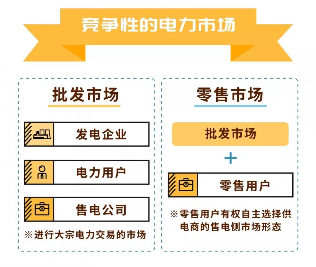 电力市场的基本概念及市场成员有哪些?