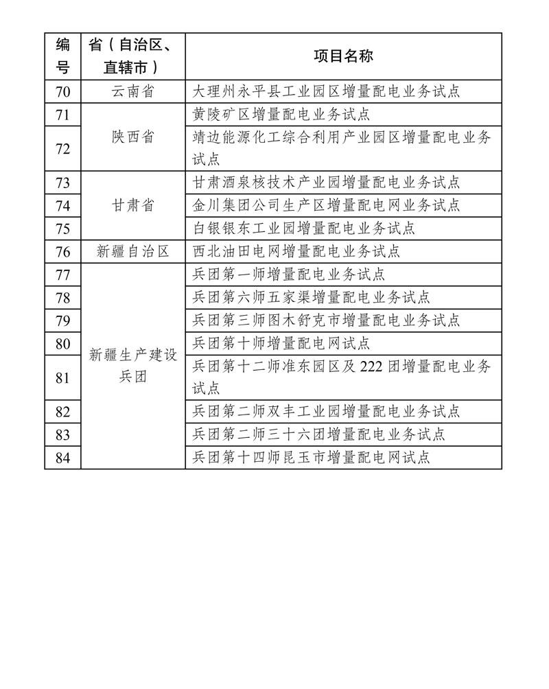 第四批增量配电业务改革试点名单确定84家