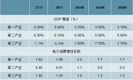 2019年中国全社会用电量分析及预测