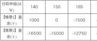 广东现货市场的市场盈余分析-日前出清结算机制的影响