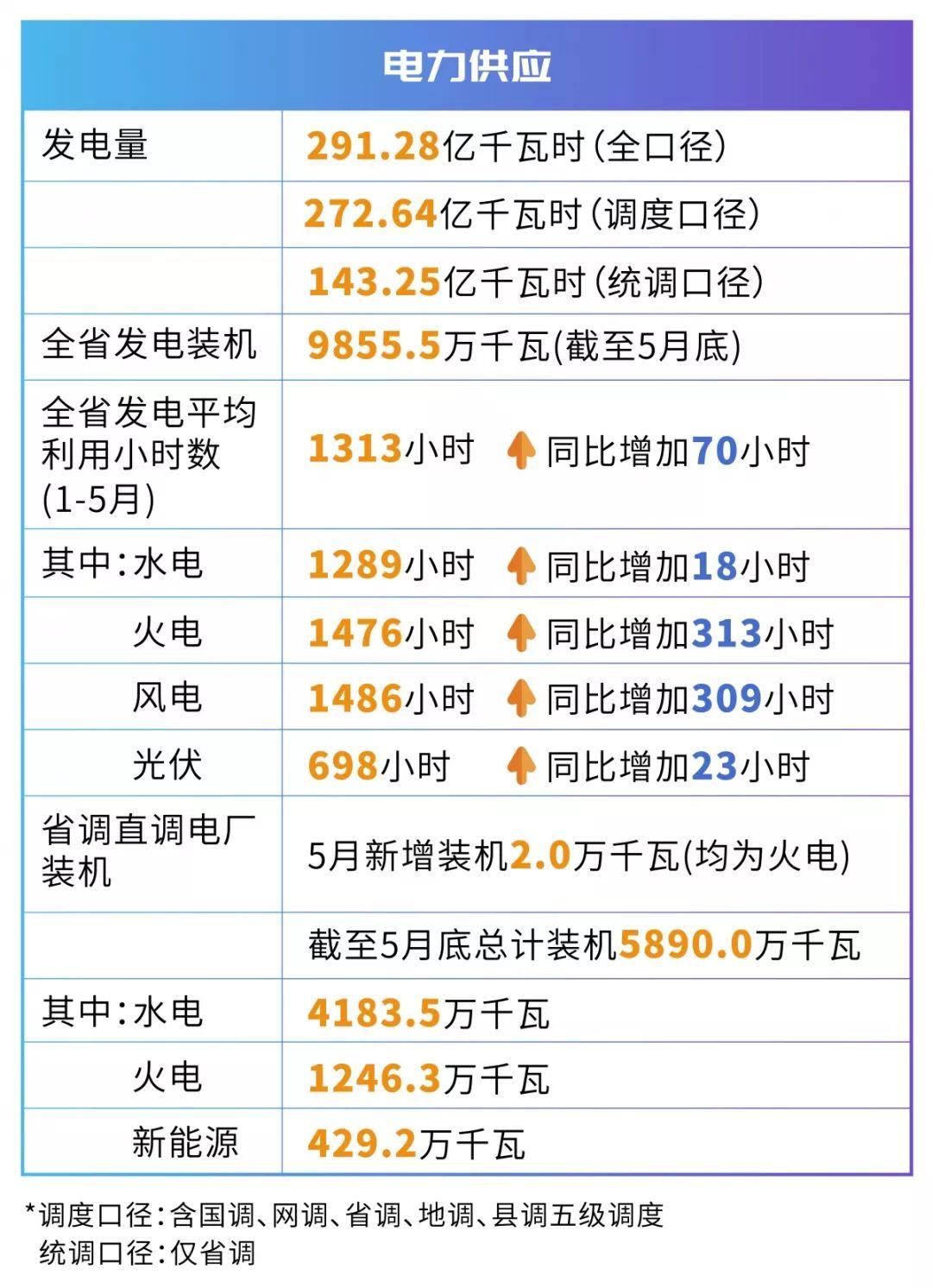 四川电网2019年电网和市场运行5月执行信息披露:全社会用电量206.34亿千瓦时