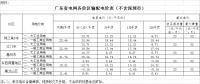 广东省降低输配电价2.07分/千瓦时 自7月1日起执行