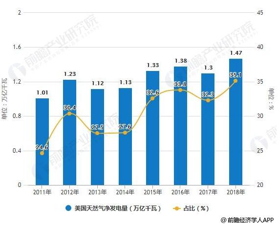 2018年美国电力行业市场现状及发展趋势分析