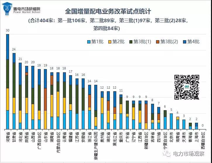 贵州仅两个项目入围第四批增量配电业务试点 第三批为零