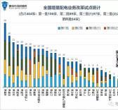 贵州两个项目入围第四批增量配电业务试点