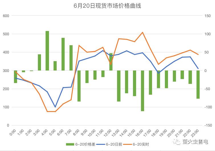 广东电力市场6月电力现货申报策略分析