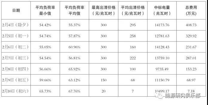 华北电力调峰辅助服务市场特点与试运行成效
