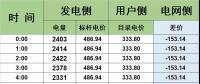 广东电力现货市场的再思考