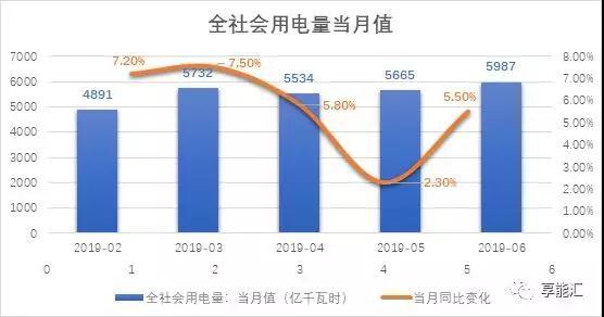 上半年电力数据分析:火电增速由负转正