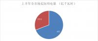 售电成绩单!上半年广东售电公司赚4.56亿