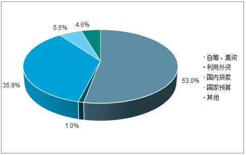 决定电力投资能力的三大主要变量:电价、用电量、管制模式