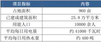 上海电力大学微电网示范项目成效调研