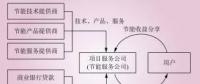 电能替代常见的几种商业模式解析