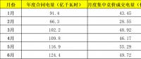 电力市场年中观察 | 九省区电力市场交易情况归纳