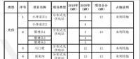 河南省220MW分布式发电市场化交易试点实施方案经验分享