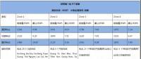 越南新版FiT方案9月发布 光伏上网电价预计只分两个区域