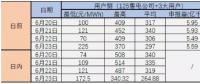 广东现货试结算之后 售电公司风险控制与盈利方式浅析