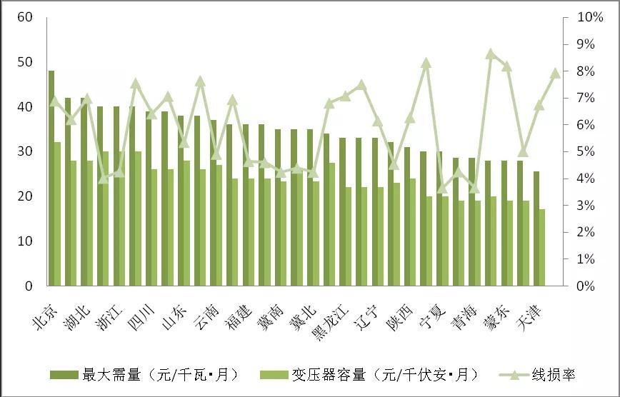 增量配电业务改革进展及问题与对策研究