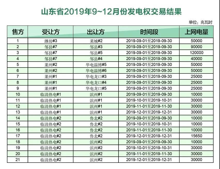山东2019年9~12月份发电权交易结果:成交电量720650兆瓦时