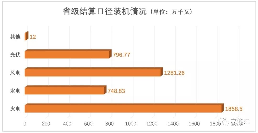 甘肃电力交易情况 7月市场仍旧供大于求