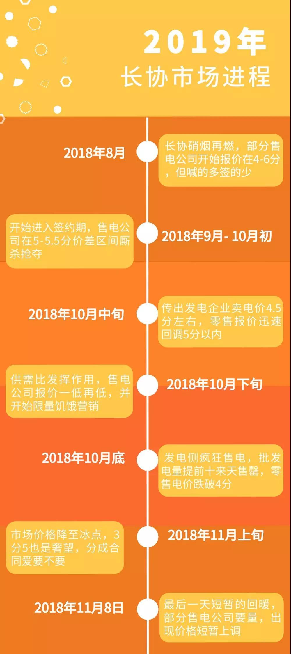 广东电力市场的3次长协交易经验总结