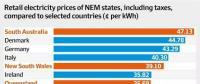 澳大利亚居民电价有多贵?媒体制作了这么一张图表