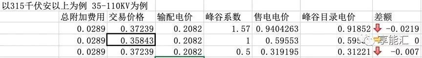 河南交易电价价差那么低 能不能怪计价方式?