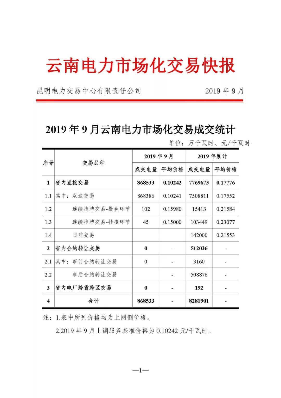 云南2019年9月电力市场交易快报:省内直接交易平均价格0.10242元/千瓦时