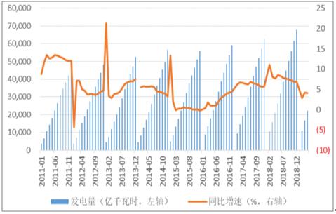 2019年中国电力行业各电源需求与供求发展预测:市场化交易规模进一步扩大