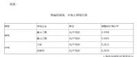 上海调整跨省区核电、水电上网电价:秦山二期上网电价调整为每千瓦时0.3998元