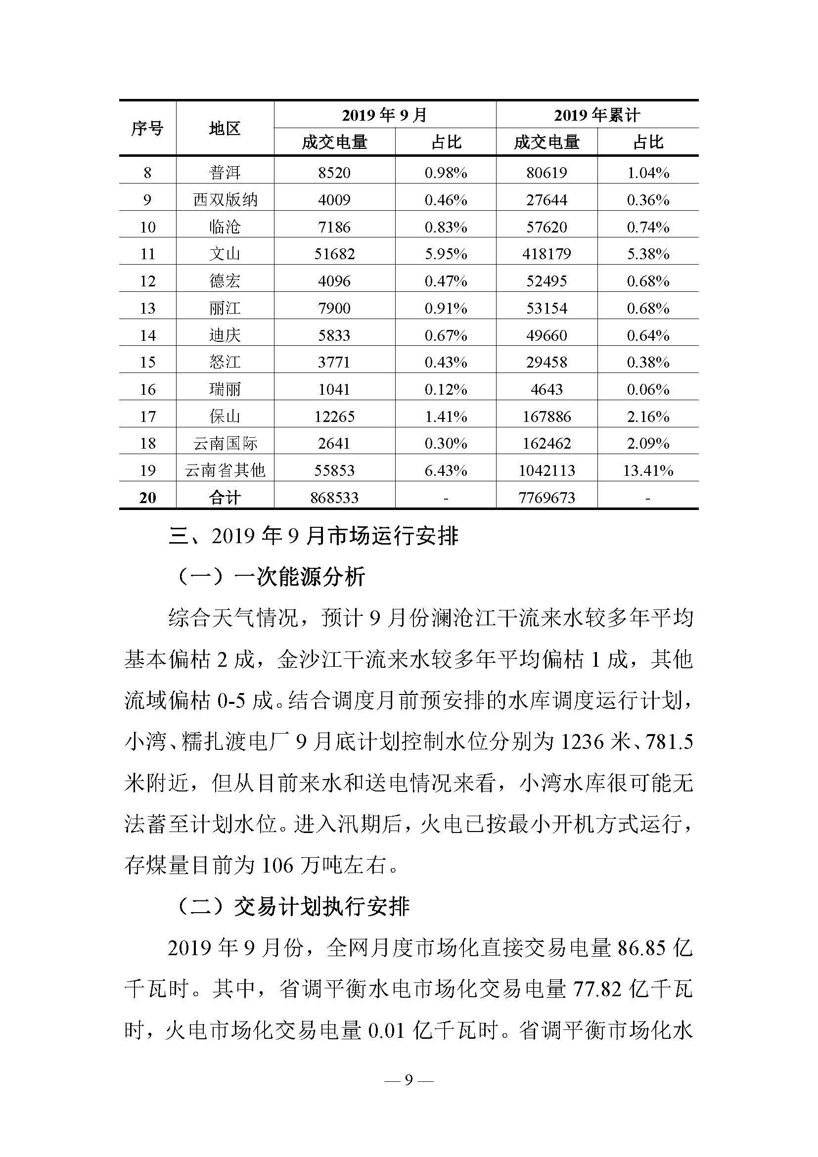 云南电力交易月报:9月平均成交价0.10242元/千瓦时
