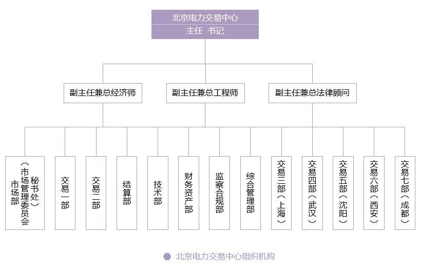 北京电力交易中心组织架构