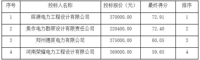 河南沁阳市产业集聚区沁北园区增量配电业务试点电力专项规划中标结果