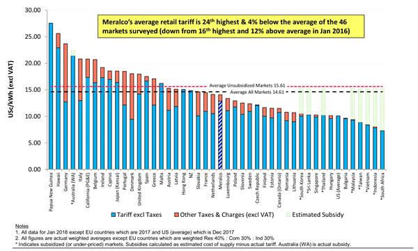 菲律宾电价是否全球最高?马尼拉电力公司做了这样的比较研究…..