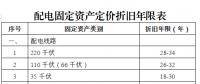 广东省增量配电网配电定价成本监审办法(试行)征意见:计入定价成本折旧费采用年限平均法分类核定